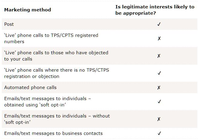 Table showing when legitimate interest is available for marketing activities