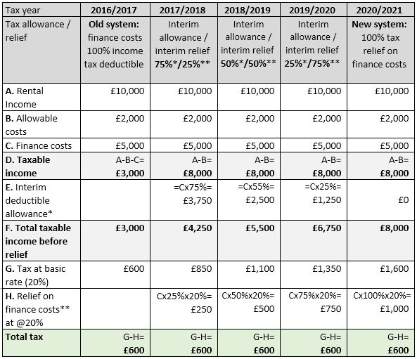 Basic rate tax calculation