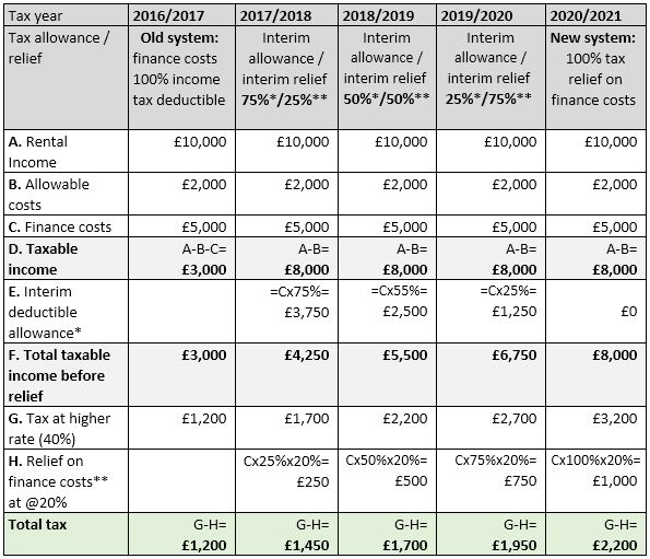 Higher rate tax calculation
